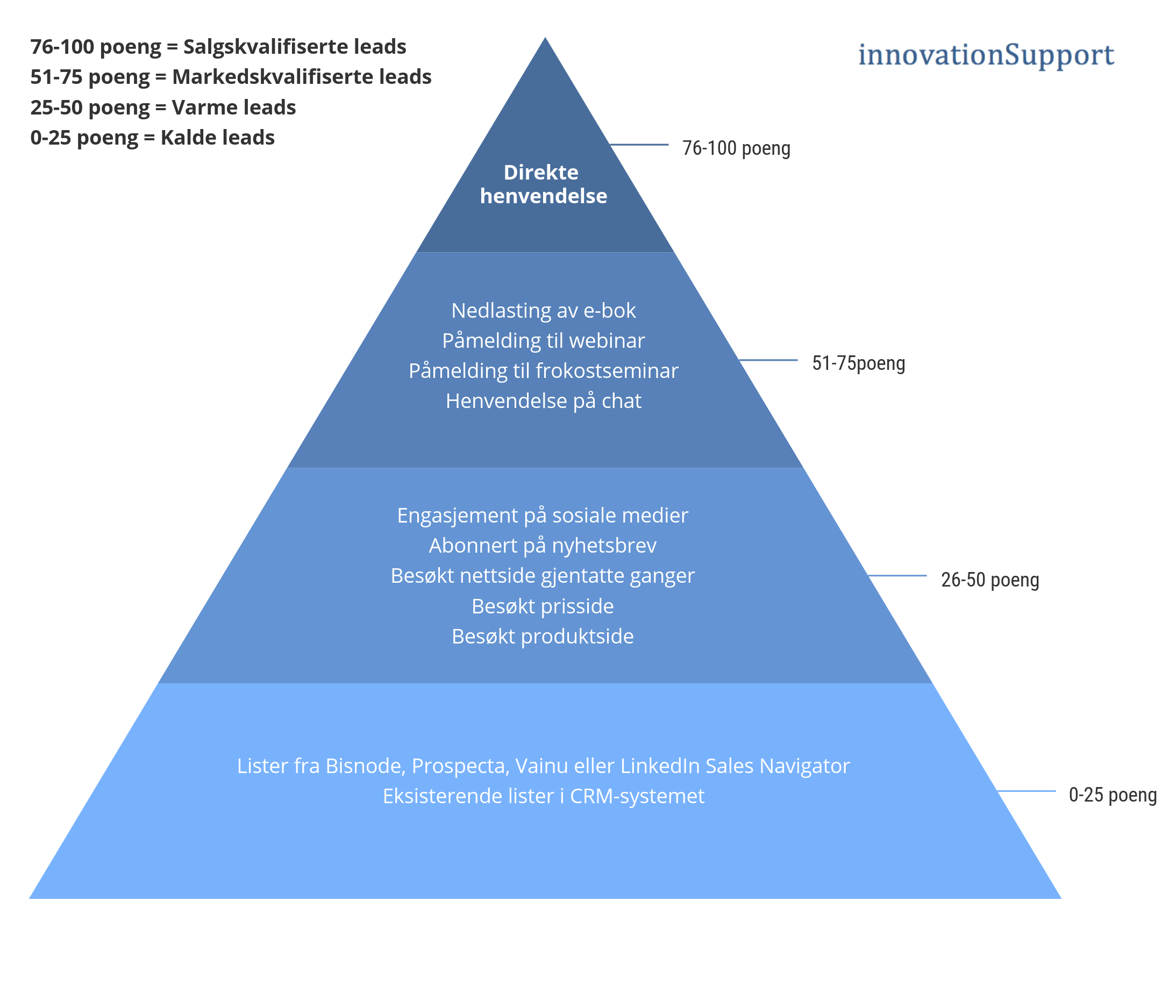 lead-scoring-innovation-support